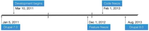 Drupal 8 Timeline