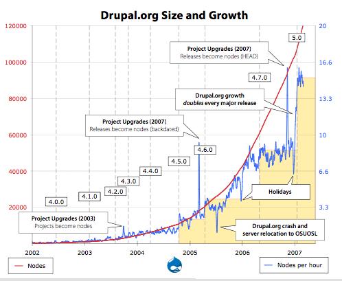 Drupal 发展统计