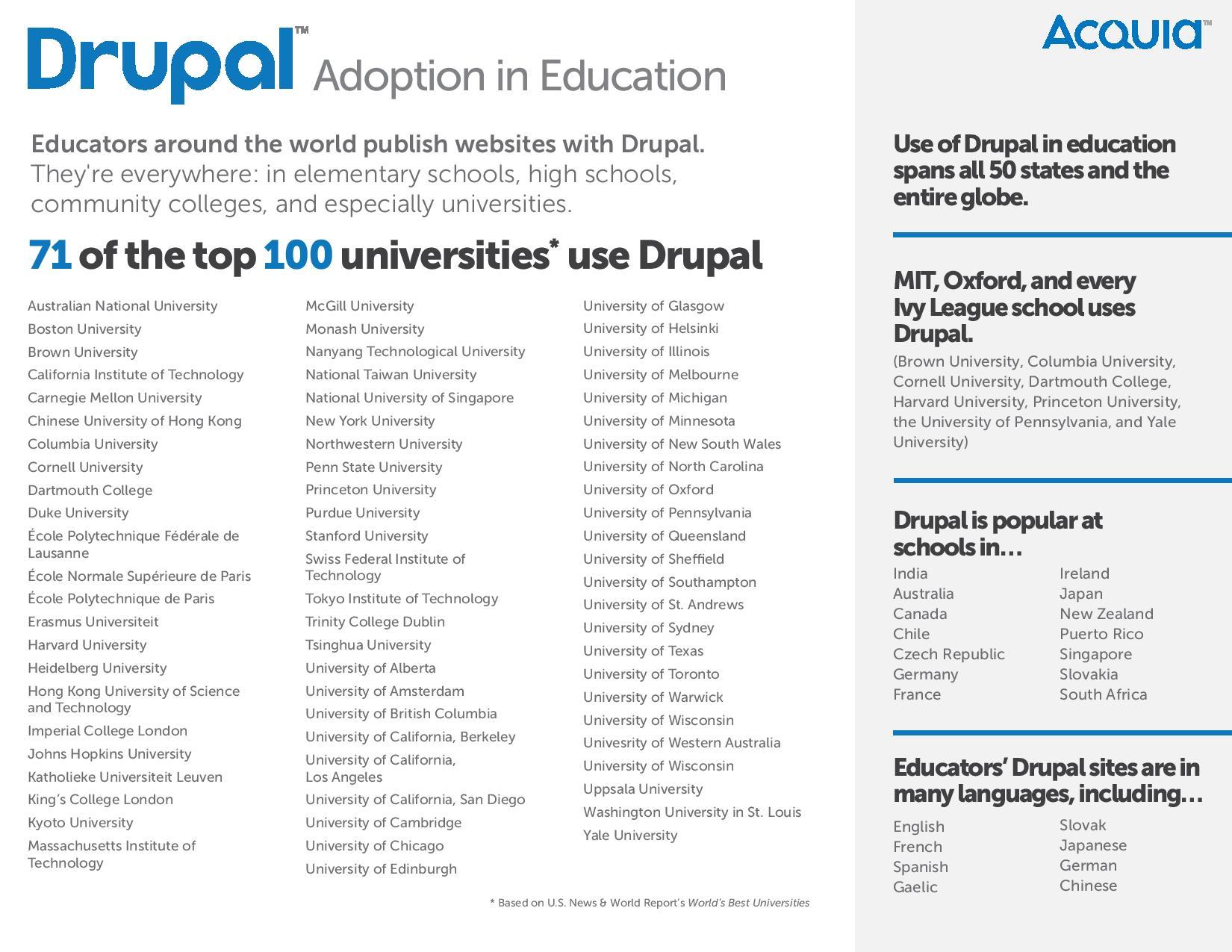全球100名顶尖高校中有71所使用Drupal