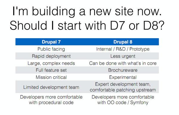 现在是否应该使用 Drupal 8 建设网站?